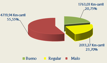Gráfica No. 6 – Estado Malla Vial Local 2013
